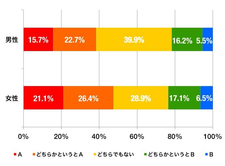 ahvox_enq_gokon_graph_d