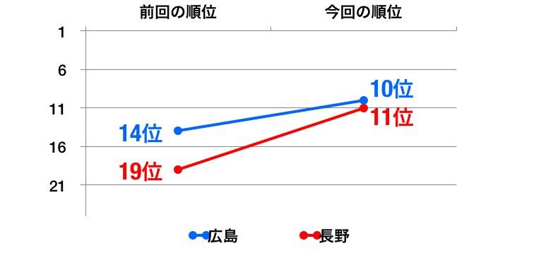enp_2016_graph_b