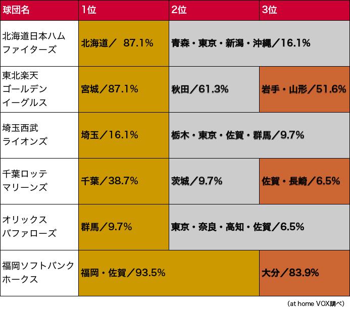 球団人気地域ランキング