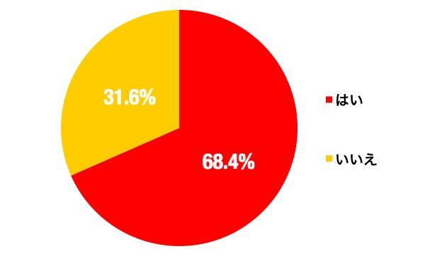 リオ五輪のグラフ