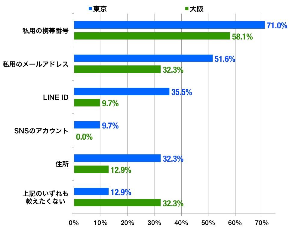 東京と大阪の回答率グラフ