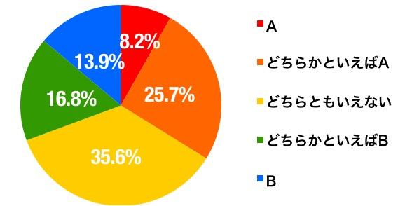 sns円グラフ